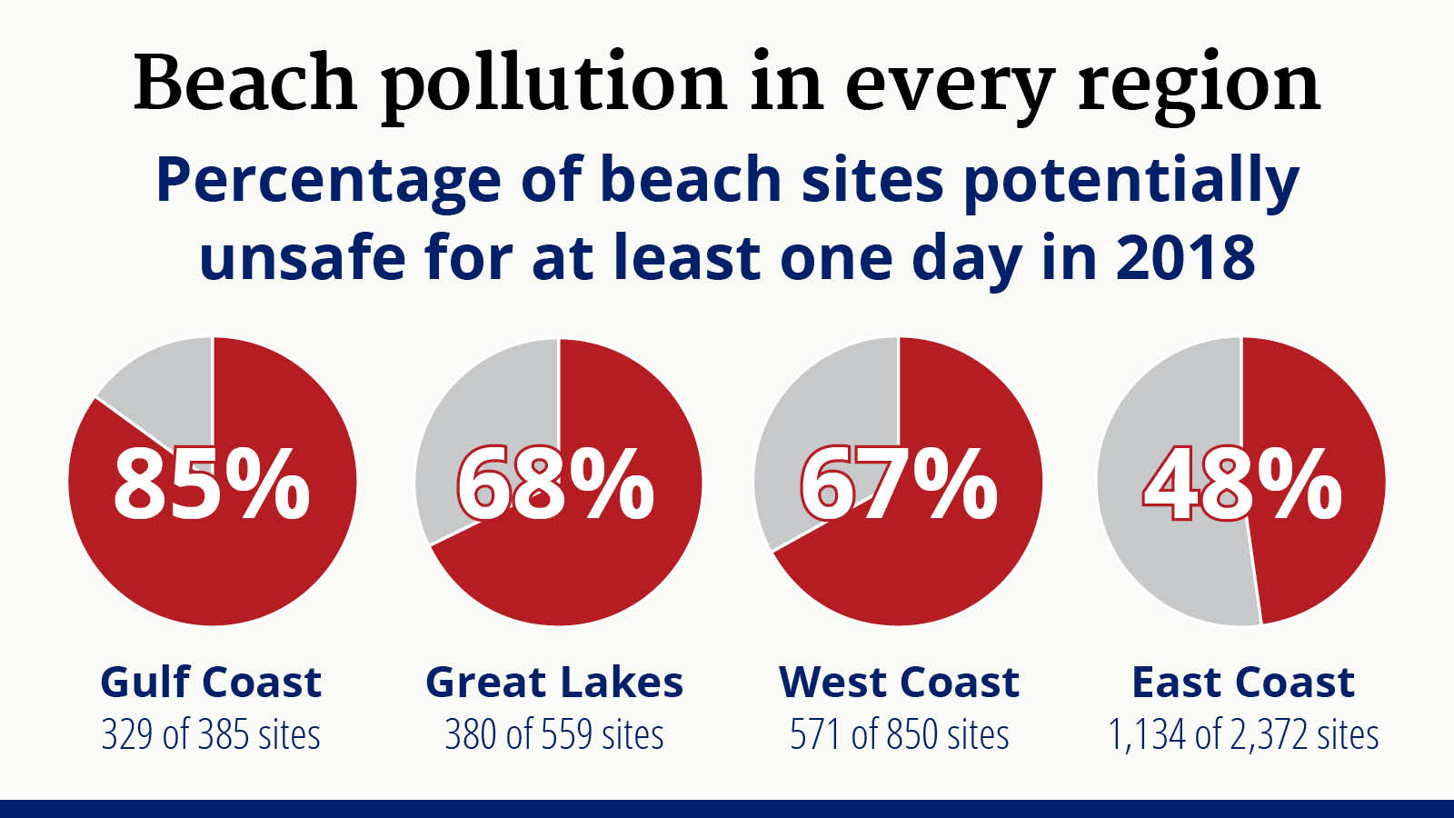 More than half of the thousands of beach sites sampled for bacteria across the country were potentially unsafe for swimming on at least one day in 2018