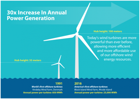 Wind Power To Spare The Enormous Energy Potential Of Atlantic